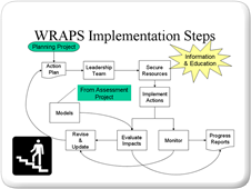 WRAPS Implementation Steps